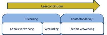Leercontinuum