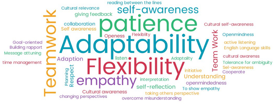 cultural self awareness Amcd multicultural counseling competencies i counselor awareness of own cultural values and biases a attitudes and beliefs 1 culturally skilled counselors believe that cultural self-awareness and sensitivity to one's own.